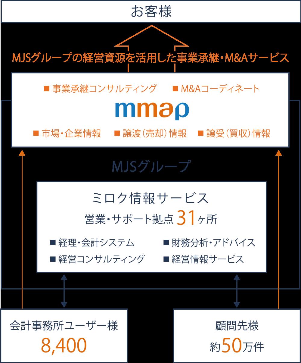 M&Aの成約確率を高めるグループの情報量の多さとネットワークの広さ