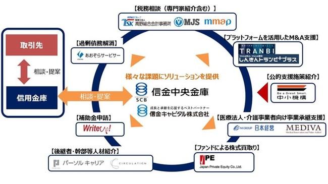 しんきん事業承継コンソーシアムスキーム図